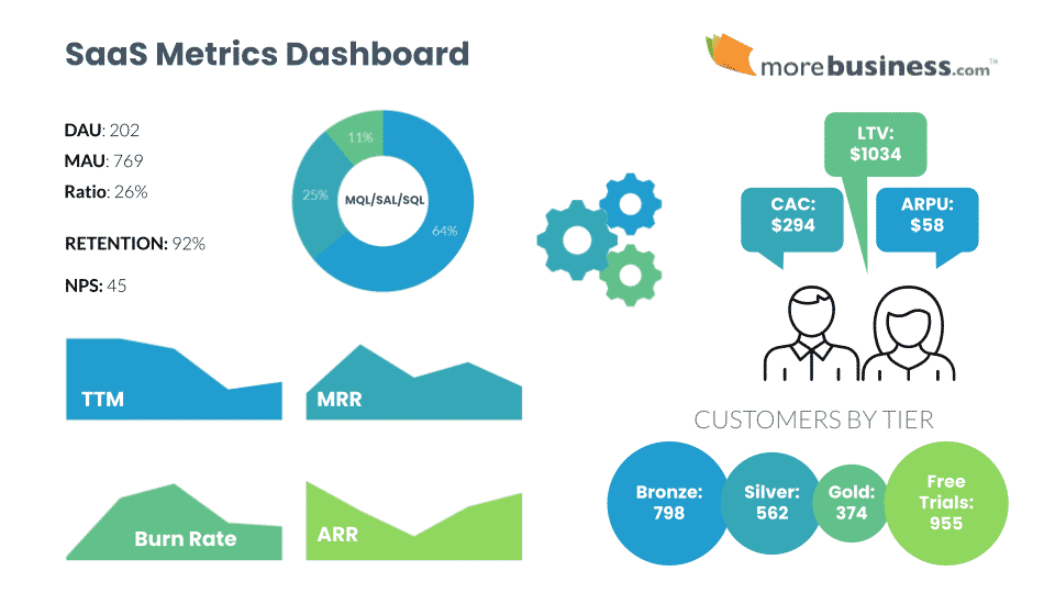 saas metrics dashboard