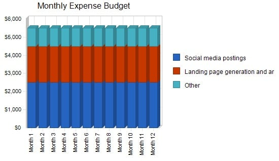 Monthly Expense Budget